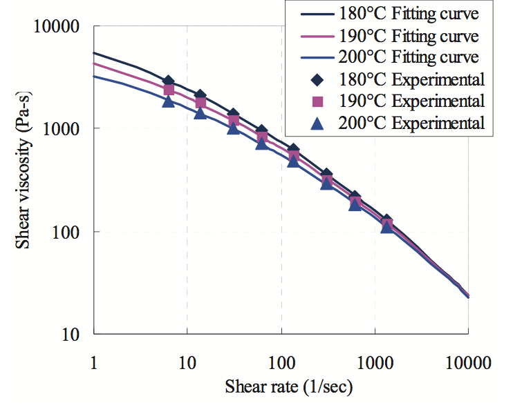 An Improved Flow Channel Design for Film and Sheet Extrusion
