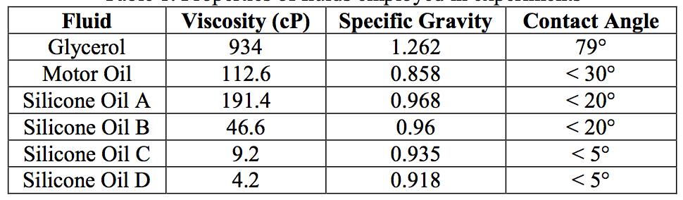 Table 1. Properties of fluids employed in experiments