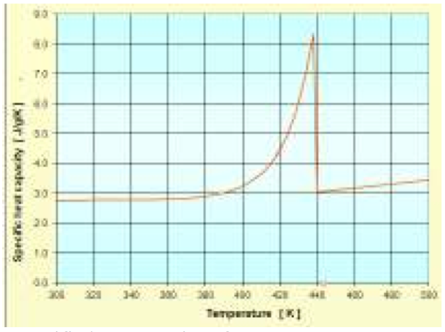 Improved Approximations in Thermal Properties for Single Screw