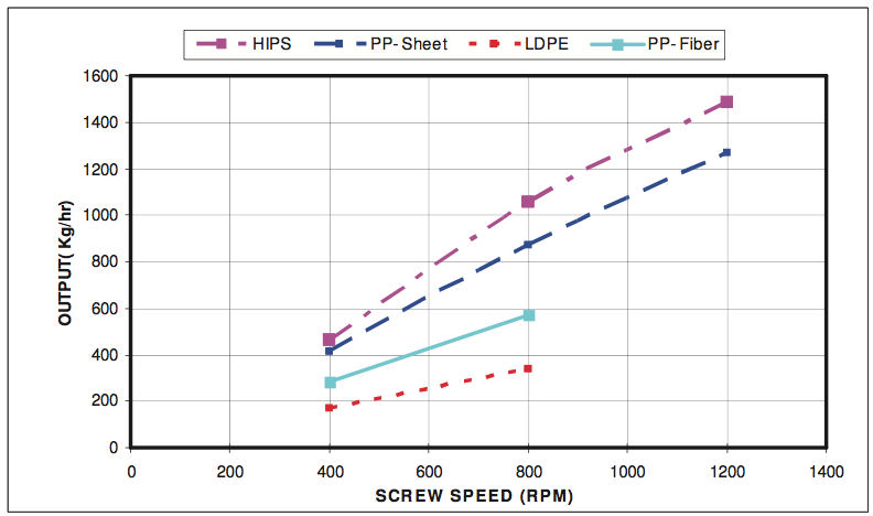 Examination of the Performance of a High Speed Single Screw Extruder