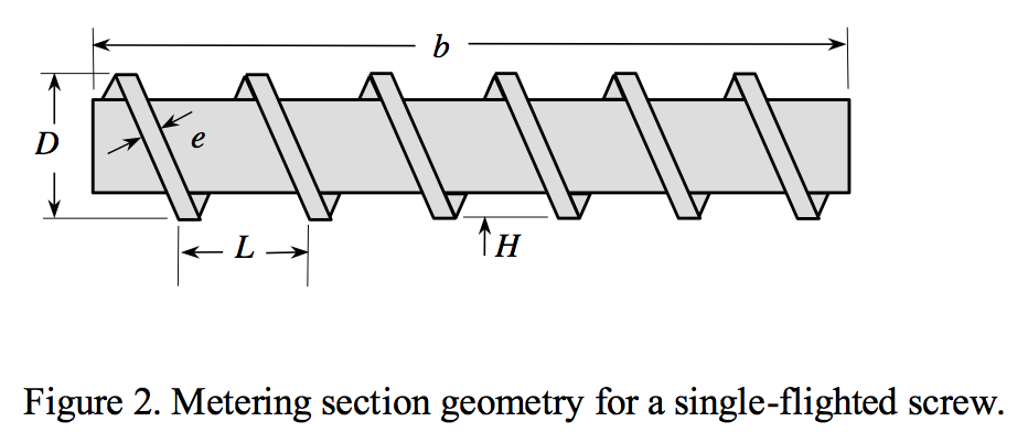 Metering section geometry