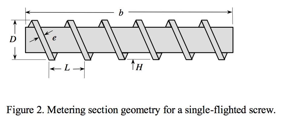 Metering section geometry