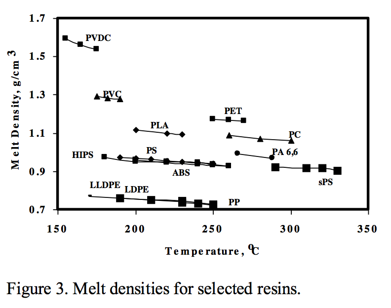 Melt densities