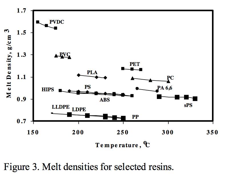 Melt densities