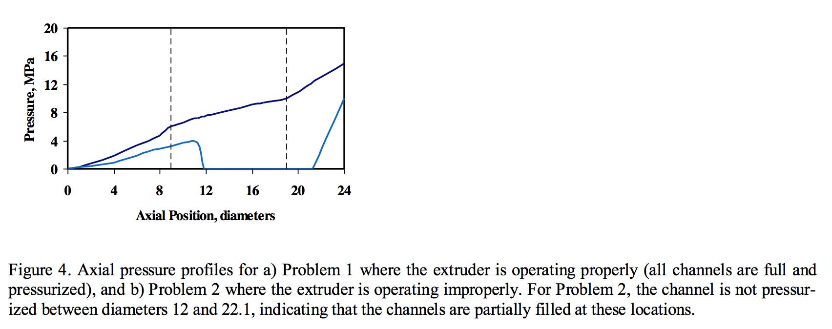 Axial pressure profiles