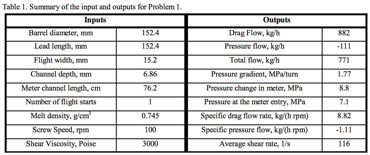 Summary of inputs/outputs for Problem 1